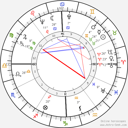 Farley Mowat birth chart, biography, wikipedia 2017, 2018