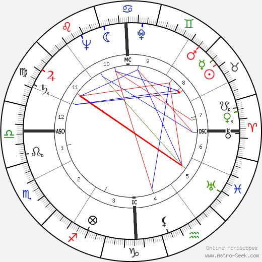 Farley Mowat astro natal birth chart, Farley Mowat horoscope, astrology