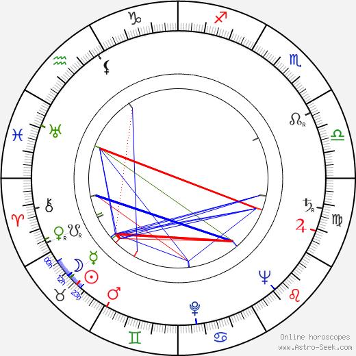 Gertraud Last birth chart, Gertraud Last astro natal horoscope, astrology