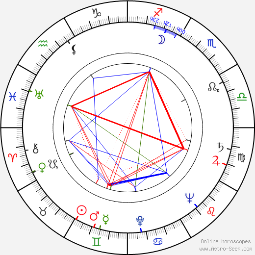 Gustav Brom astro natal birth chart, Gustav Brom horoscope, astrology