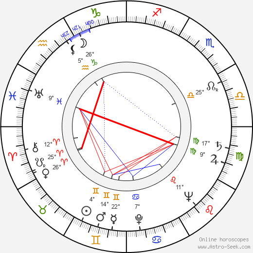 György Bárdy birth chart, biography, wikipedia 2019, 2020