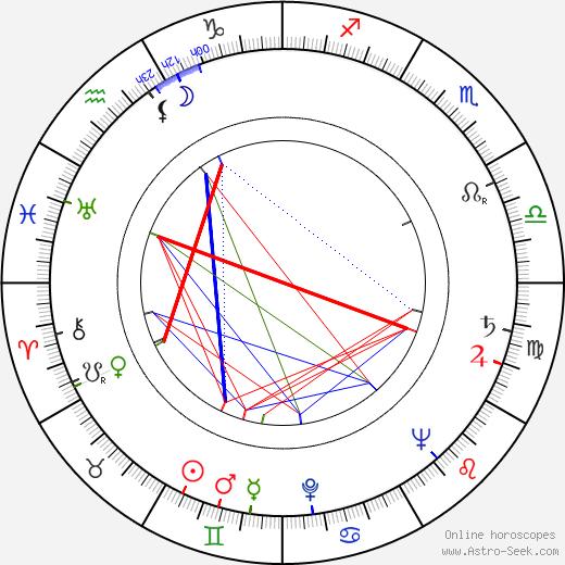 György Bárdy birth chart, György Bárdy astro natal horoscope, astrology