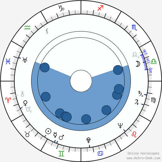 Harriette Johns wikipedia, horoscope, astrology, instagram