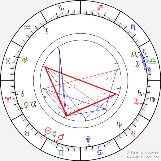 Harriette Johns birth chart, Harriette Johns astro natal horoscope, astrology