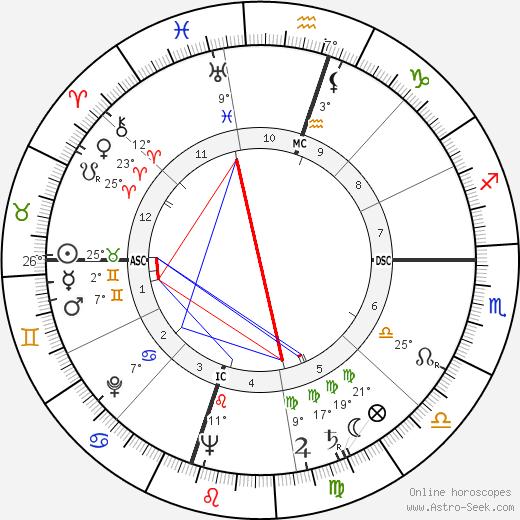 Harry Carey Jr. birth chart, biography, wikipedia 2018, 2019