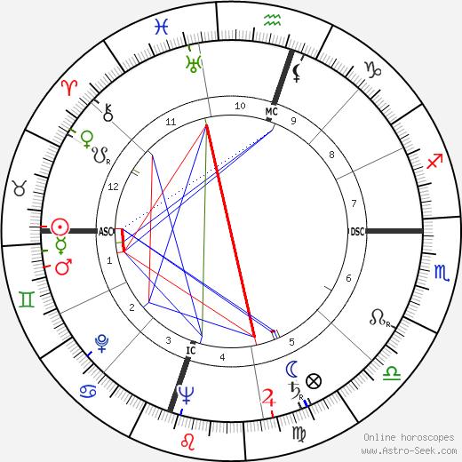 Harry Carey Jr. astro natal birth chart, Harry Carey Jr. horoscope, astrology