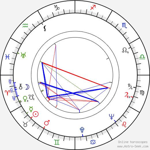 Heino Turkko день рождения гороскоп, Heino Turkko Натальная карта онлайн