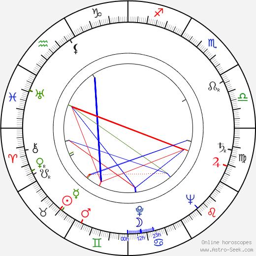 Ilmar Tammur birth chart, Ilmar Tammur astro natal horoscope, astrology