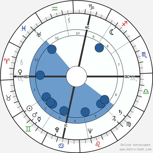 James Blish wikipedia, horoscope, astrology, instagram