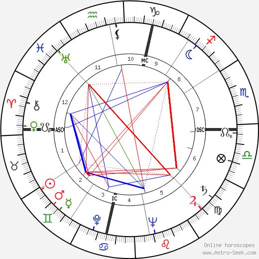 Джеймс Блиш James Blish день рождения гороскоп, James Blish Натальная карта онлайн