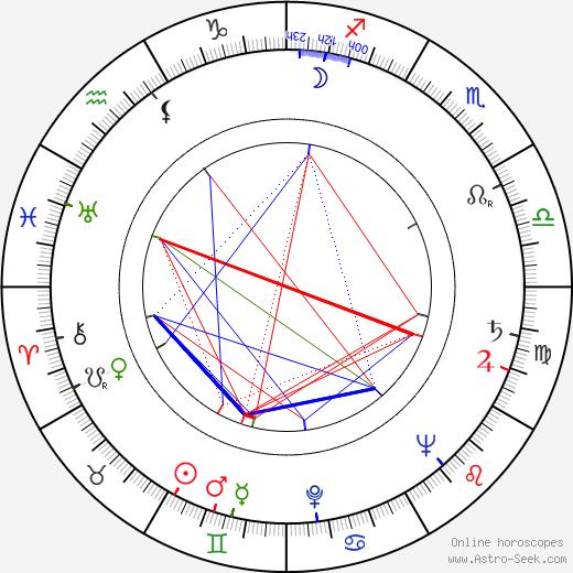 John Martel birth chart, John Martel astro natal horoscope, astrology