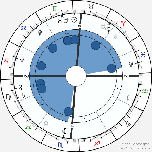 Leslie Hale Sell wikipedia, horoscope, astrology, instagram