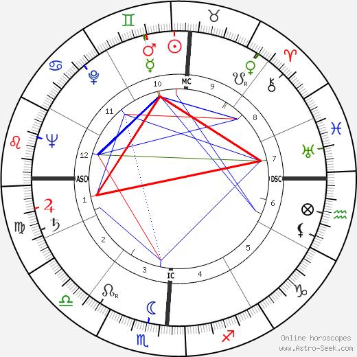Leslie Hale Sell tema natale, oroscopo, Leslie Hale Sell oroscopi gratuiti, astrologia
