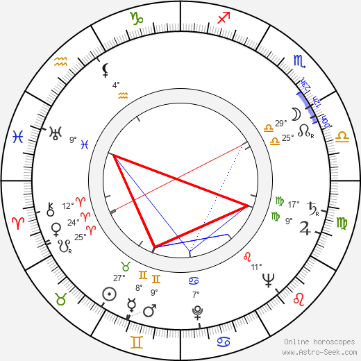 Leslie Sands birth chart, biography, wikipedia 2020, 2021