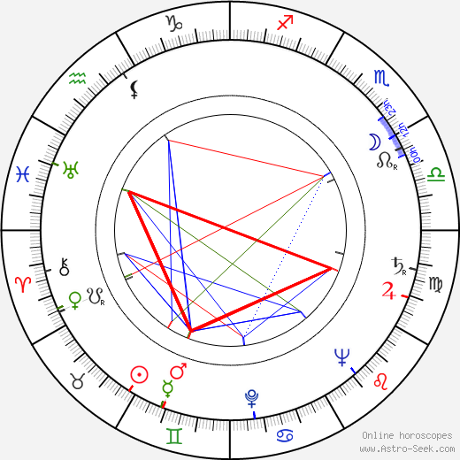 Leslie Sands birth chart, Leslie Sands astro natal horoscope, astrology