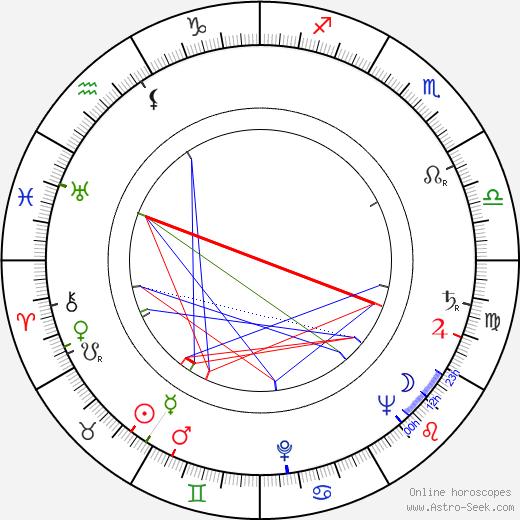 Maria Michi astro natal birth chart, Maria Michi horoscope, astrology