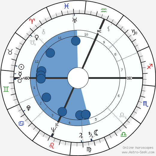 Mildred Smith wikipedia, horoscope, astrology, instagram