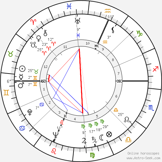 Mildred Smith birth chart, biography, wikipedia 2019, 2020