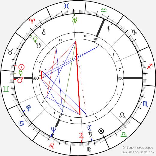 Mildred Smith день рождения гороскоп, Mildred Smith Натальная карта онлайн