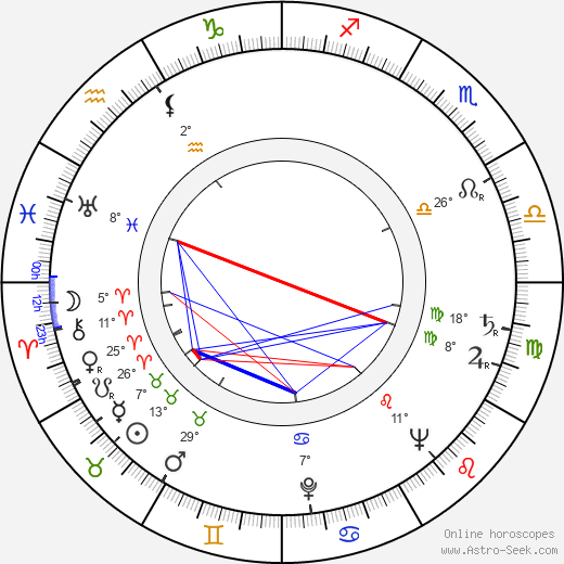 Patsy Garrett birth chart, biography, wikipedia 2019, 2020