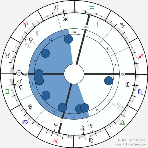 Prabhat Ranjan Sarkar wikipedia, horoscope, astrology, instagram