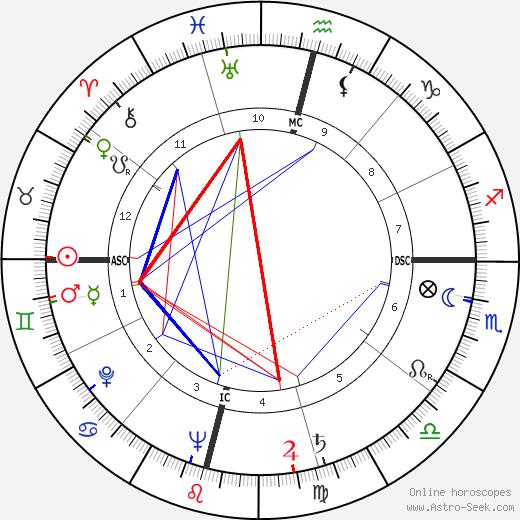 Prabhat Ranjan Sarkar astro natal birth chart, Prabhat Ranjan Sarkar horoscope, astrology