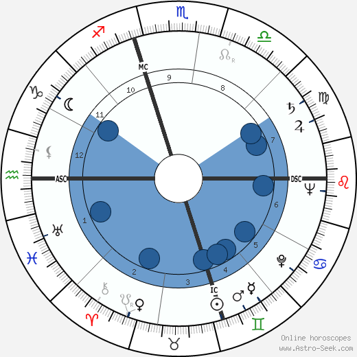 Robert L. Wilson wikipedia, horoscope, astrology, instagram