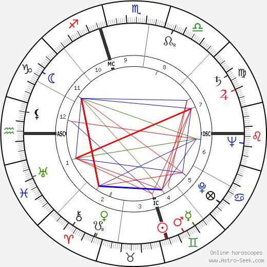 Robert L. Wilson tema natale, oroscopo, Robert L. Wilson oroscopi gratuiti, astrologia