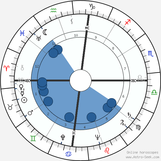 Satyajit Ray wikipedia, horoscope, astrology, instagram