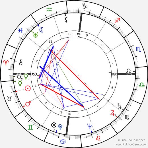 Сатьяджит Рай Satyajit Ray день рождения гороскоп, Satyajit Ray Натальная карта онлайн
