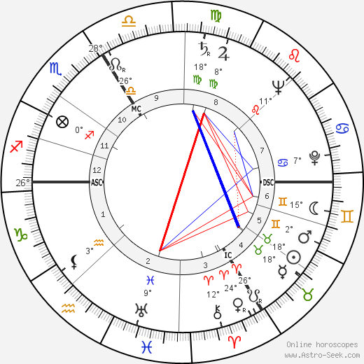Sophie Scholl birth chart, biography, wikipedia 2019, 2020