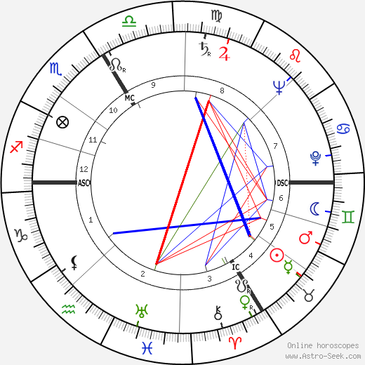 Sophie Scholl tema natale, oroscopo, Sophie Scholl oroscopi gratuiti, astrologia