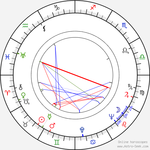 Stanislaw Jasiukiewicz birth chart, Stanislaw Jasiukiewicz astro natal horoscope, astrology