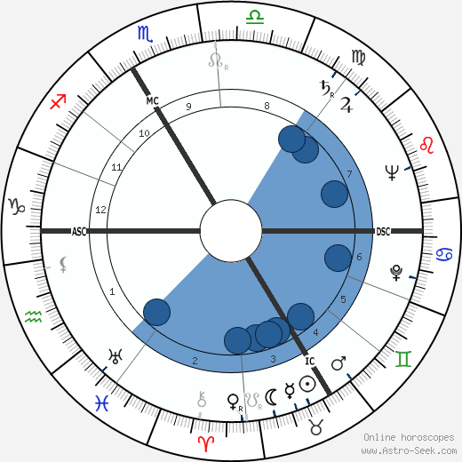 Stellio Lorenzi wikipedia, horoscope, astrology, instagram