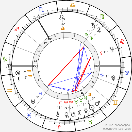 Stellio Lorenzi birth chart, biography, wikipedia 2019, 2020