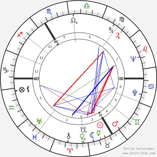 Stellio Lorenzi день рождения гороскоп, Stellio Lorenzi Натальная карта онлайн