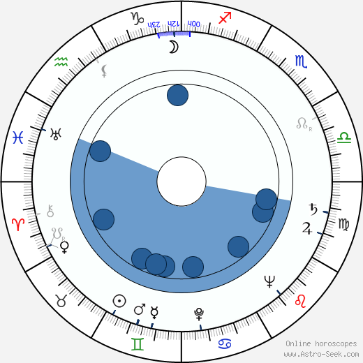 Walter E. Fuss wikipedia, horoscope, astrology, instagram