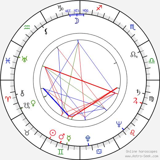 Walter E. Fuss astro natal birth chart, Walter E. Fuss horoscope, astrology