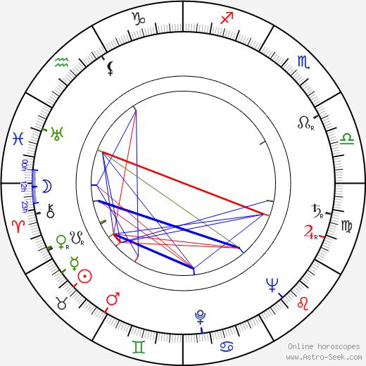 Werner Schumacher tema natale, oroscopo, Werner Schumacher oroscopi gratuiti, astrologia