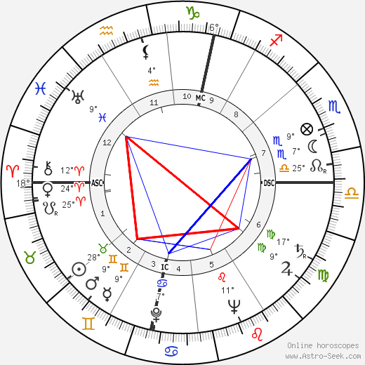 Wolfgang Borchert birth chart, biography, wikipedia 2019, 2020