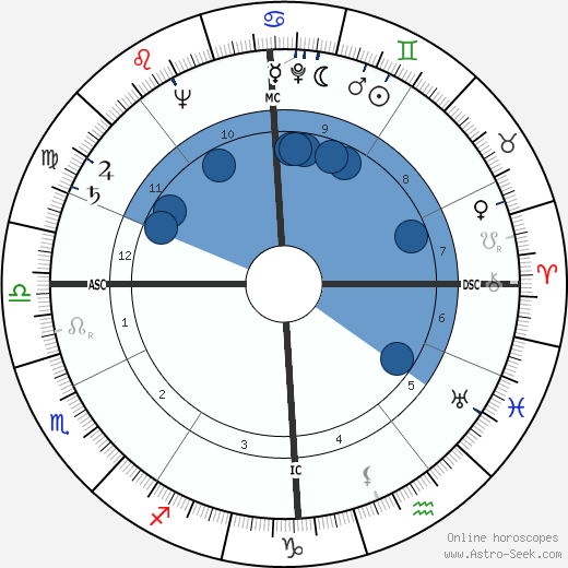 Alexandre Marenches wikipedia, horoscope, astrology, instagram