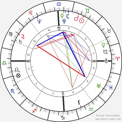 Alexandre Marenches день рождения гороскоп, Alexandre Marenches Натальная карта онлайн