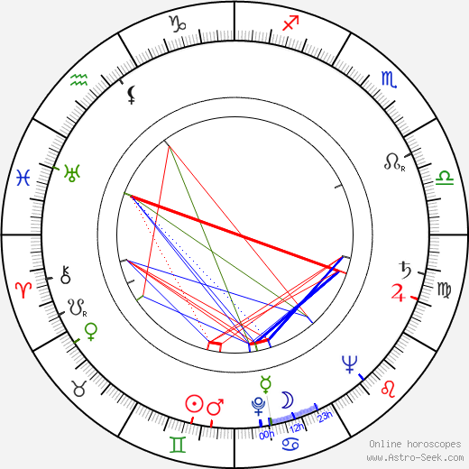 Alexis Smith birth chart, Alexis Smith astro natal horoscope, astrology