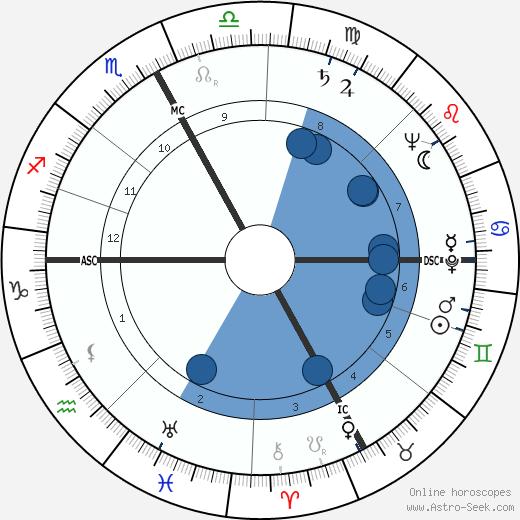 Brenda Frazier wikipedia, horoscope, astrology, instagram