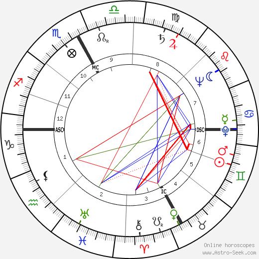 Brenda Frazier tema natale, oroscopo, Brenda Frazier oroscopi gratuiti, astrologia