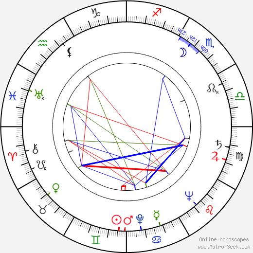 Eeva Joenpelto день рождения гороскоп, Eeva Joenpelto Натальная карта онлайн