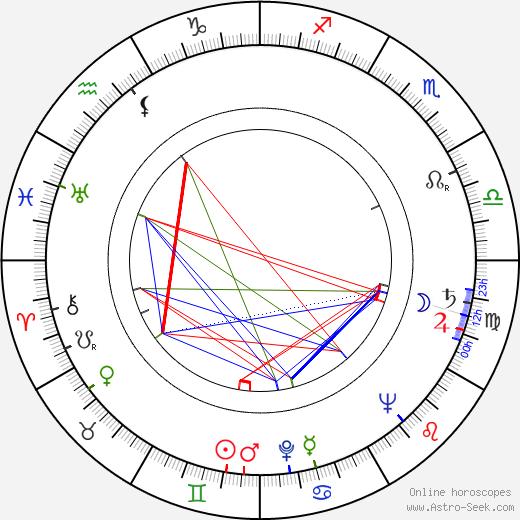 Felicjan Weryszyński birth chart, Felicjan Weryszyński astro natal horoscope, astrology