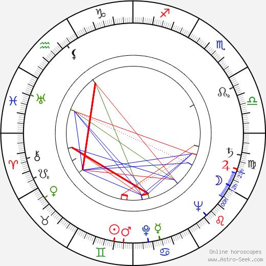 Franco Volpi tema natale, oroscopo, Franco Volpi oroscopi gratuiti, astrologia