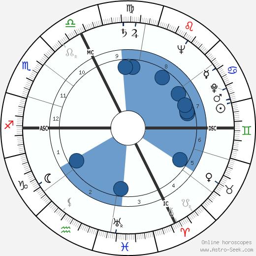 Frank Scott Jr. wikipedia, horoscope, astrology, instagram