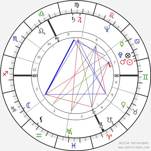 Frank Scott Jr. tema natale, oroscopo, Frank Scott Jr. oroscopi gratuiti, astrologia